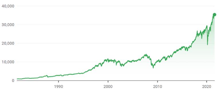dow jones industrial average chart 1981-2021