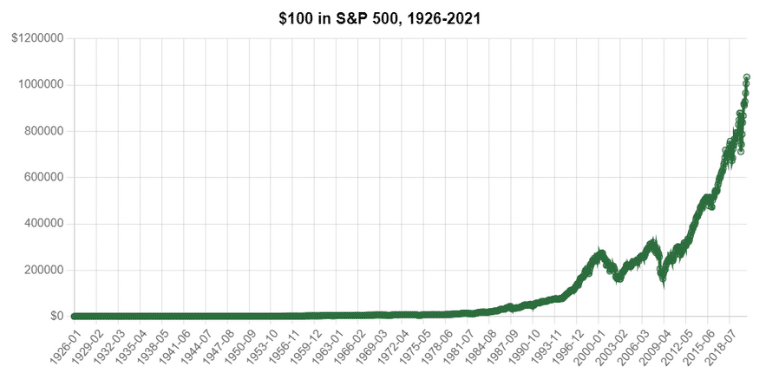 $100 in the sp500 1926-2021