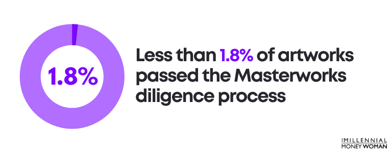 Less than 1.8% of artworks passed the Masterworks diligence process