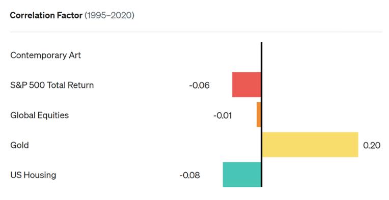 graph of comtemporary art correlation factor 1995-2020
