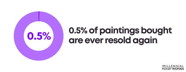 0.5% of paintings bought are ever resold again