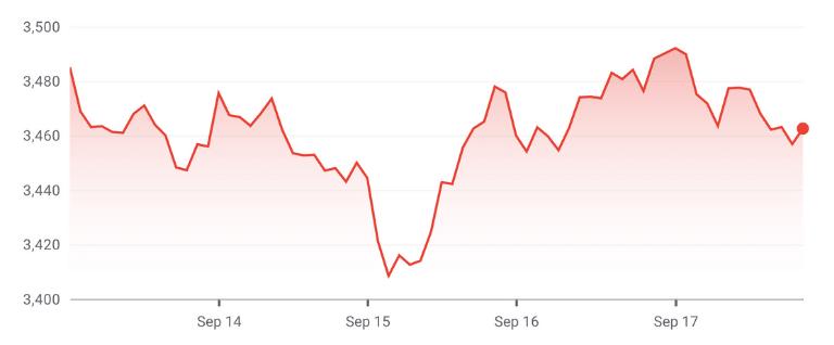 amazon stock price september 2021